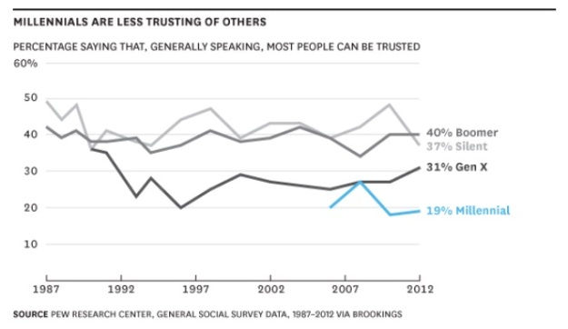 Millennials less trusting - what does this mean to marketers
