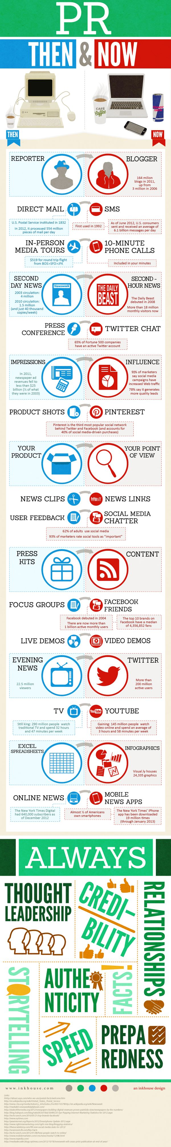 PR Then and Now infographic