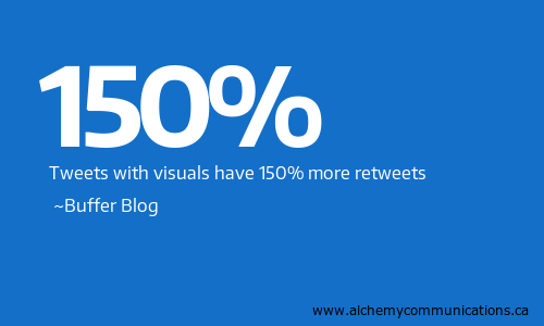 tweets with visuals have 150 percent more retweets - Buffer Blog